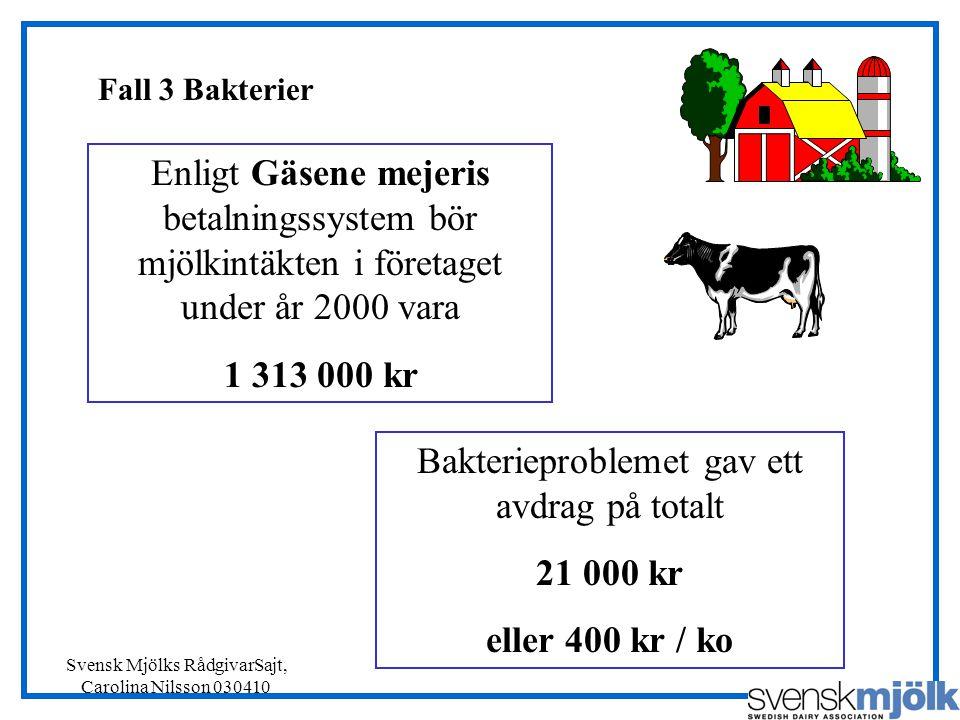 Svensk Mjölks RådgivarSajt, Carolina Nilsson 030410 Enligt Gäsene mejeris betalningssystem bör mjölkintäkten i företaget under år 2000 vara 1 313 000 kr Bakterieproblemet gav ett avdrag på totalt 21 000 kr eller 400 kr / ko Fall 3 Bakterier