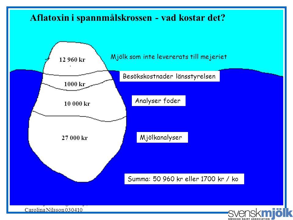 Svensk Mjölks RådgivarSajt, Carolina Nilsson 030410 12 960 kr 1000 kr 10 000 kr 27 000 kr Mjölk som inte levererats till mejeriet Besökskostnader länsstyrelsen Analyser foder Mjölkanalyser Aflatoxin i spannmålskrossen - vad kostar det.