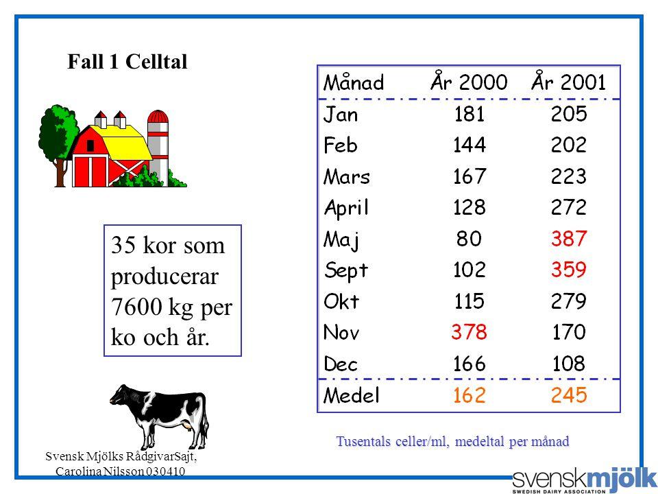 Svensk Mjölks RådgivarSajt, Carolina Nilsson 030410 Fall 1 Celltal Tusentals celler/ml, medeltal per månad 35 kor som producerar 7600 kg per ko och år.