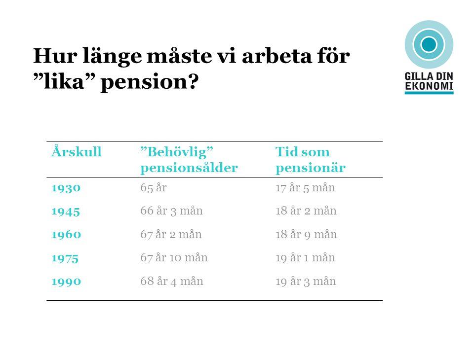"""Hur länge måste vi arbeta för """"lika"""" pension? Årskull""""Behövlig"""" pensionsålder Tid som pensionär 193065 år17 år 5 mån 194566 år 3 mån18 år 2 mån 196067"""