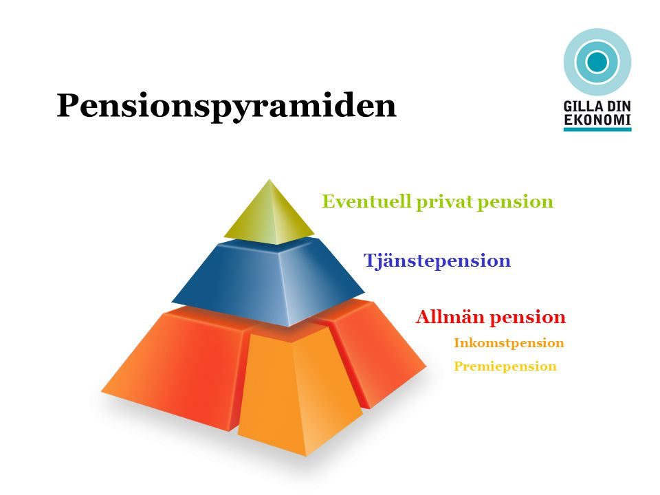 Eventuell privat pension Tjänstepension Allmän pension Inkomstpension Premiepension Pensionspyramiden