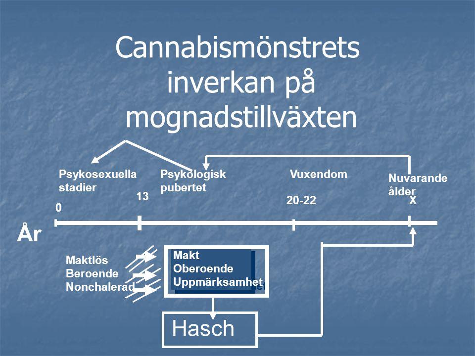 Cannabismönstrets inverkan på mognadstillväxten År 0 Psykosexuella stadier 13 Psykologisk pubertet Maktlös Beroende Nonchalerad Makt Oberoende Uppmärksamhet Makt Oberoende Uppmärksamhet 20-22 Hasch X Nuvarande ålder Vuxendom