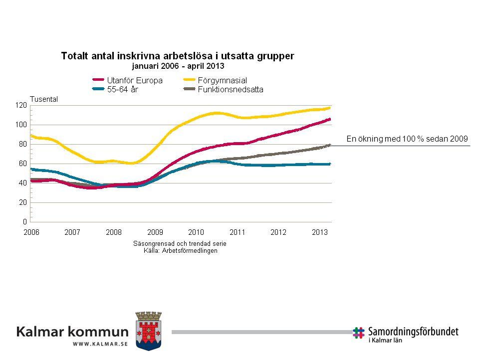 Utveckling av antalet mottagare av förtidspension/ sjukersättning och sjukbidrag/aktivitetsersättning i åldersgruppen 16/19 – 29 år i Sverige Källa: Inspektionen för socialförsäkringen, Unga förtidspensionärer.