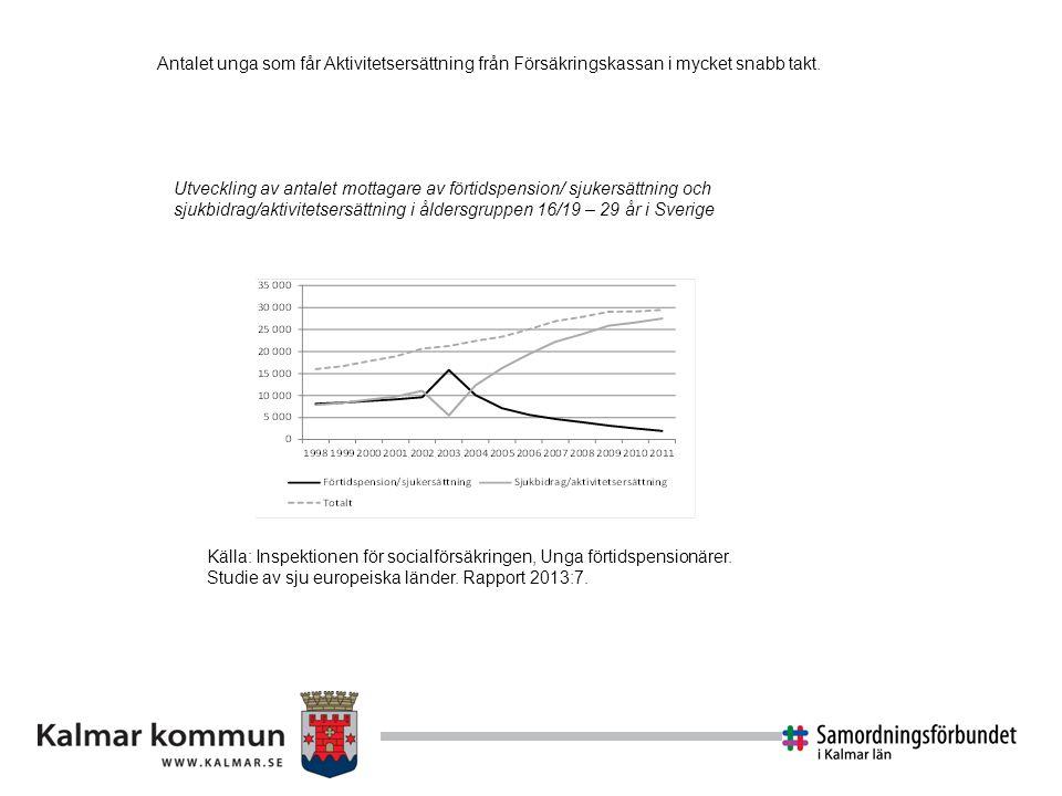 Utveckling av antalet mottagare av förtidspension/ sjukersättning och sjukbidrag/aktivitetsersättning i åldersgruppen 16/19 – 29 år i Sverige Källa: I