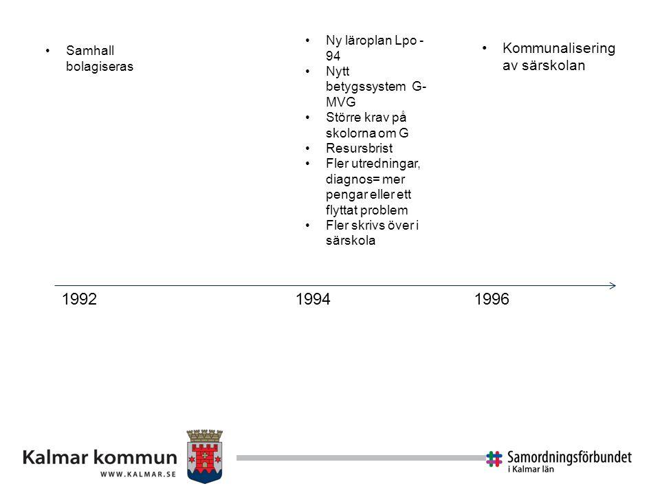1999 2003 2005 2011 2012 Målgruppen: Grundskola 1-9 (låga betyg) Lång arbetslivs erfarenhet Lång arbetslöshet Få från särskola Särskola är ett kriterium för rätt till Hab-insats Aktivitetsersättning pga förlängd skolgång Många söker om aktivitetsersättning efter skola Hab får en anstormning, resurserna räcker inte till Hab stramar upp tolkningen och särskola är inte längre ett kriterium för rätt till insats -man testar om Särskole- utredningen Ny läroplan Lgr11/Lgrsä11 NP-diagnos ej rätt till särskola Nytt betygssystem F-A Förutsättningar i Kalmar: Volvo, Cloetta, Rifa läggs ner Från Industristad till handelsstad Från produktionsyrken till serviceyrken Samhall- utredningen Inte bara Samhall Samhall skall få samma förutsättningar som alla andra Funka utredningen -Regeringens förslag på arbetsmarknads åtgärder