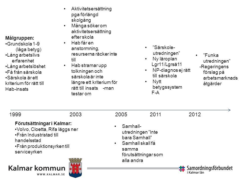1999 2003 2005 2011 2012 Målgruppen: Grundskola 1-9 (låga betyg) Lång arbetslivs erfarenhet Lång arbetslöshet Få från särskola Särskola är ett kriteri