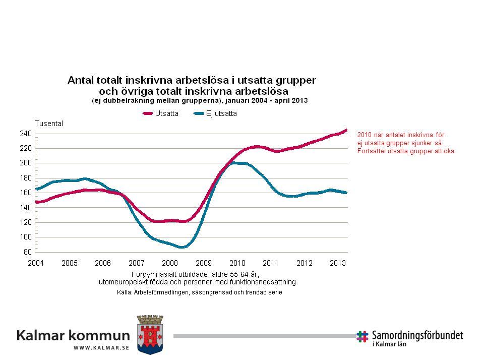 2010 när antalet inskrivna för ej utsatta grupper sjunker så Fortsätter utsatta grupper att öka