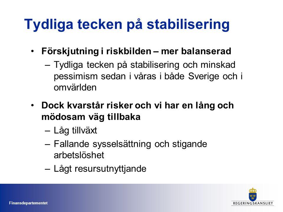 Finansdepartementet Tydliga tecken på stabilisering Förskjutning i riskbilden – mer balanserad –Tydliga tecken på stabilisering och minskad pessimism sedan i våras i både Sverige och i omvärlden Dock kvarstår risker och vi har en lång och mödosam väg tillbaka –Låg tillväxt –Fallande sysselsättning och stigande arbetslöshet –Lågt resursutnyttjande