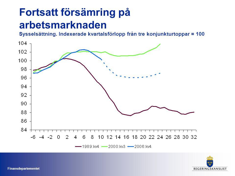 Finansdepartementet Fortsatt försämring på arbetsmarknaden Sysselsättning.