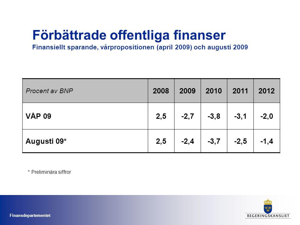 Finansdepartementet Förbättrade offentliga finanser Finansiellt sparande, vårpropositionen (april 2009) och augusti 2009 Procent av BNP 20082009201020112012 VÅP 092,5-2,7-3,8-3,1-2,0 Augusti 09*2,5-2,4-3,7-2,5-1,4 * Preliminära siffror
