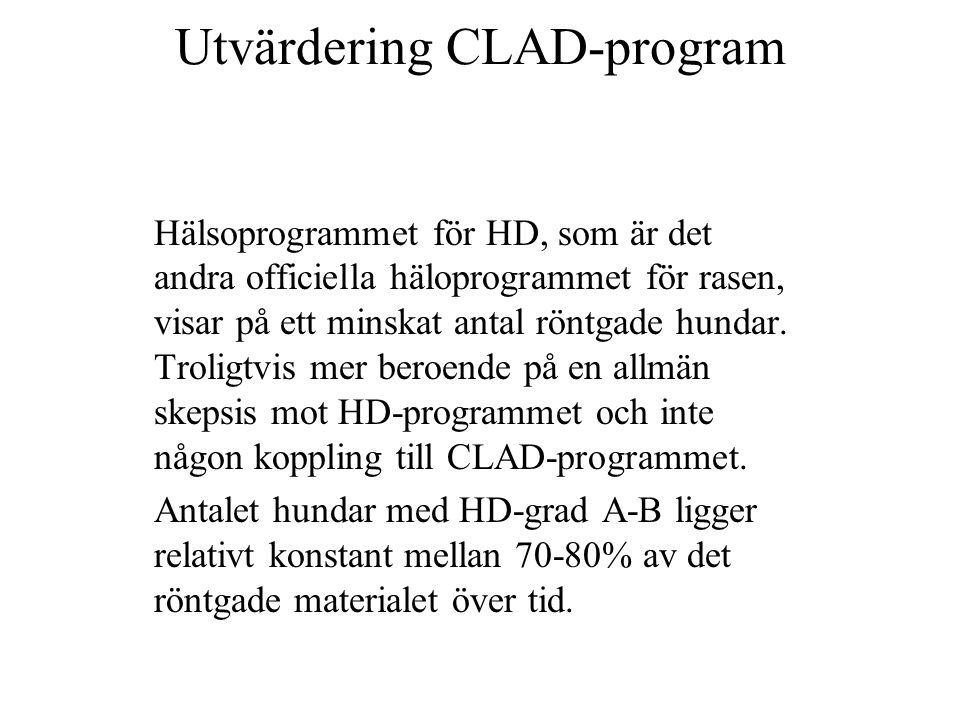 Utvärdering CLAD-program Hälsoprogrammet för HD, som är det andra officiella häloprogrammet för rasen, visar på ett minskat antal röntgade hundar.