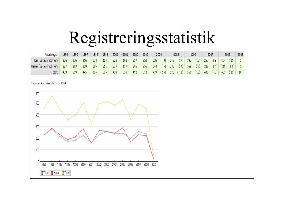 Registreringsstatistik