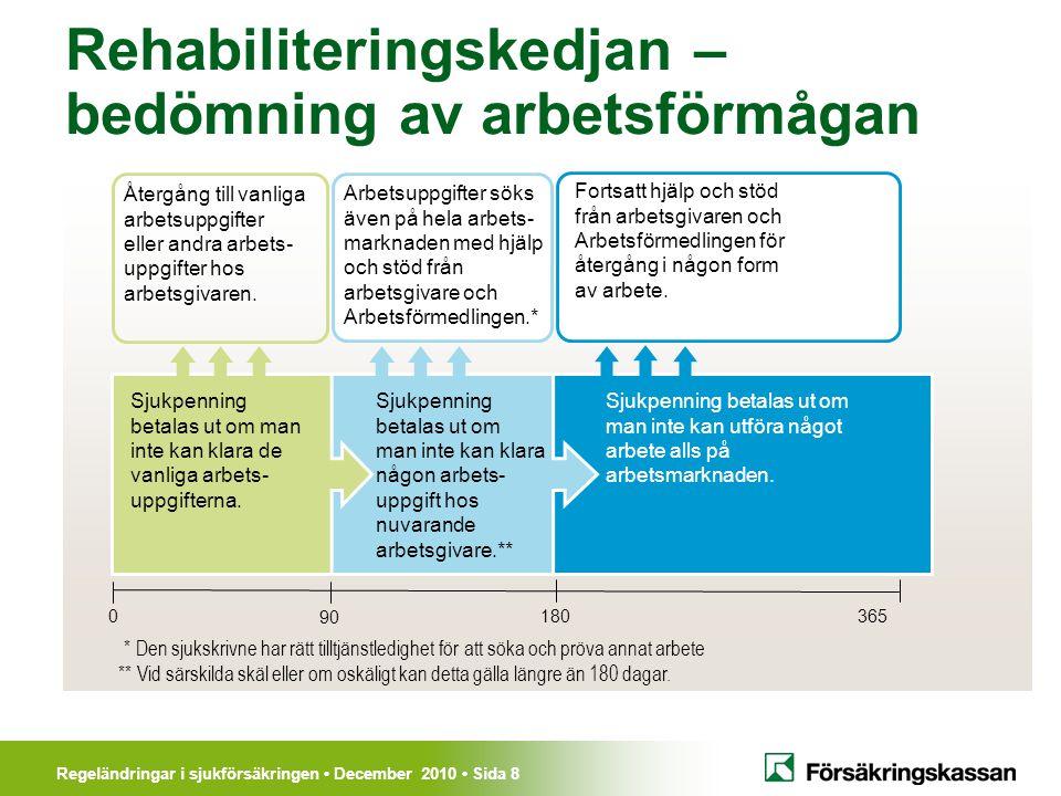 Regeländringar i sjukförsäkringen December 2010 Sida 8 Rehabiliteringskedjan – bedömning av arbetsförmågan Sjukpenning betalas ut om man inte kan klara de vanliga arbets- uppgifterna.