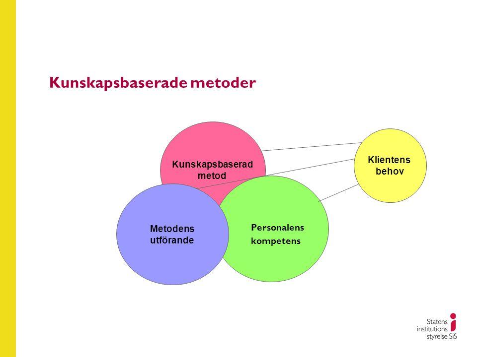 Kunskapsbaserade metoder Kunskapsbaserad metod Personalens kompetens Metodens utförande Klientens behov