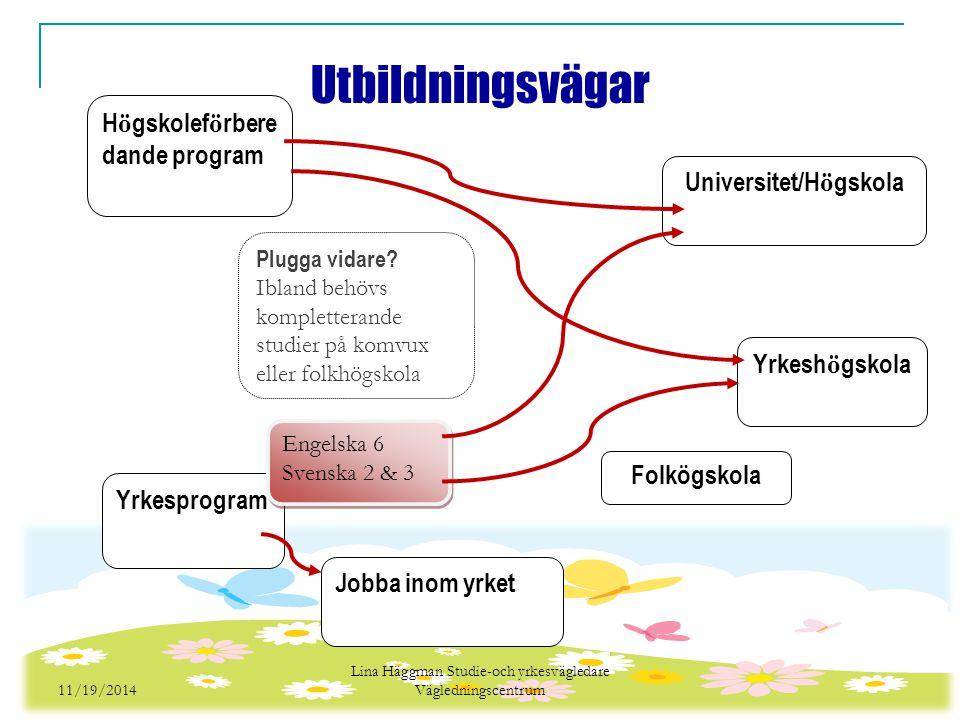 11/19/2014 Lina Häggman Studie-och yrkesvägledare Vägledningscentrum Jobba inom yrket Yrkesprogram H ö gskolef ö rbere dande program Plugga vidare.