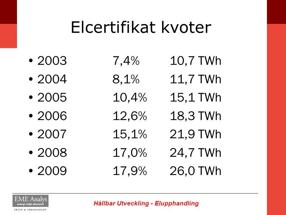 Hållbar Utveckling - Elupphandling Elcertifikat kvoter 20037,4%10,7 TWh 20048,1%11,7 TWh 200510,4%15,1 TWh 200612,6%18,3TWh 200715,1%21,9 TWh 200817,0