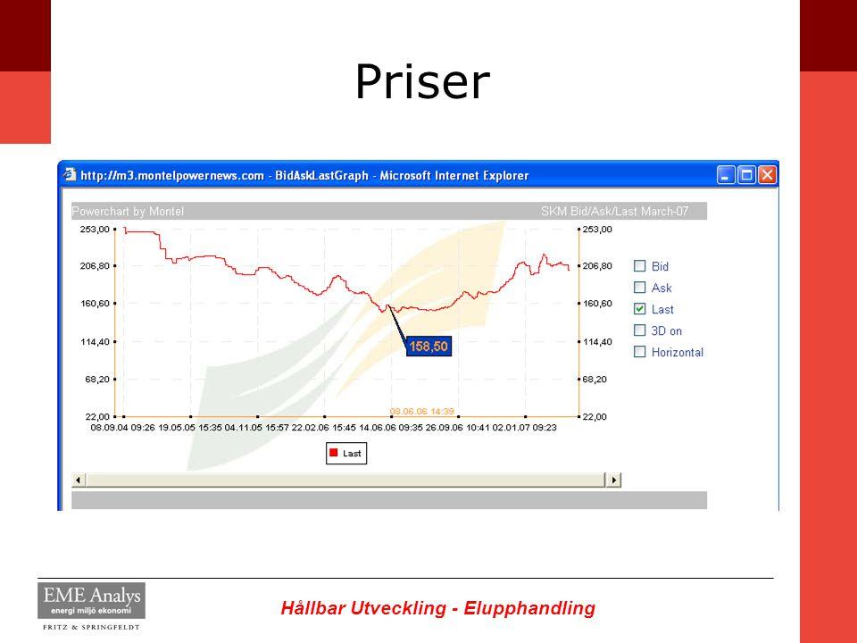 Hållbar Utveckling - Elupphandling Priser