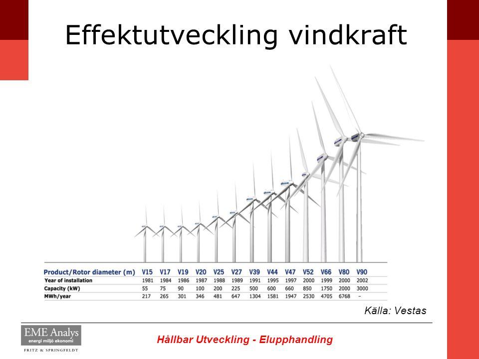 Hållbar Utveckling - Elupphandling Effektutveckling vindkraft Källa: Vestas