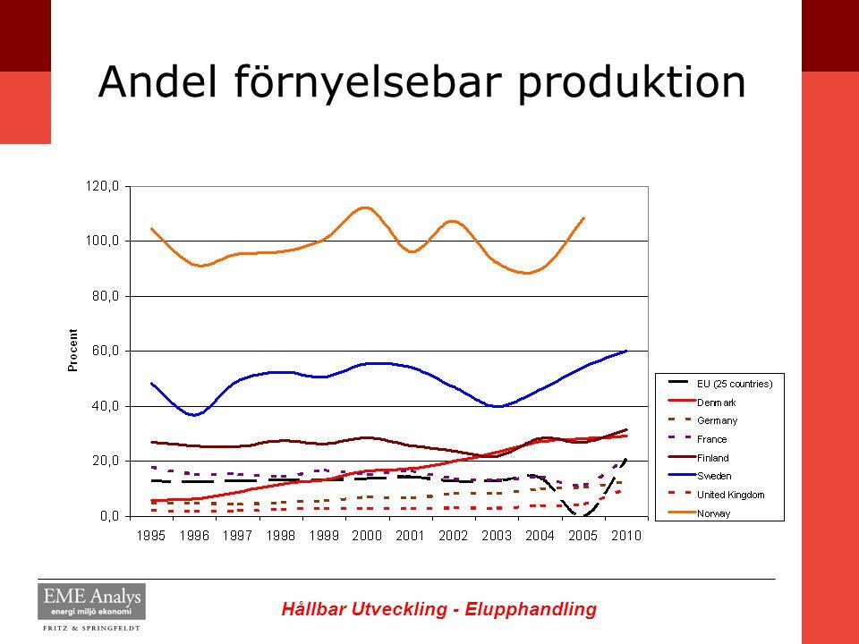 Hållbar Utveckling - Elupphandling Andel förnyelsebar produktion