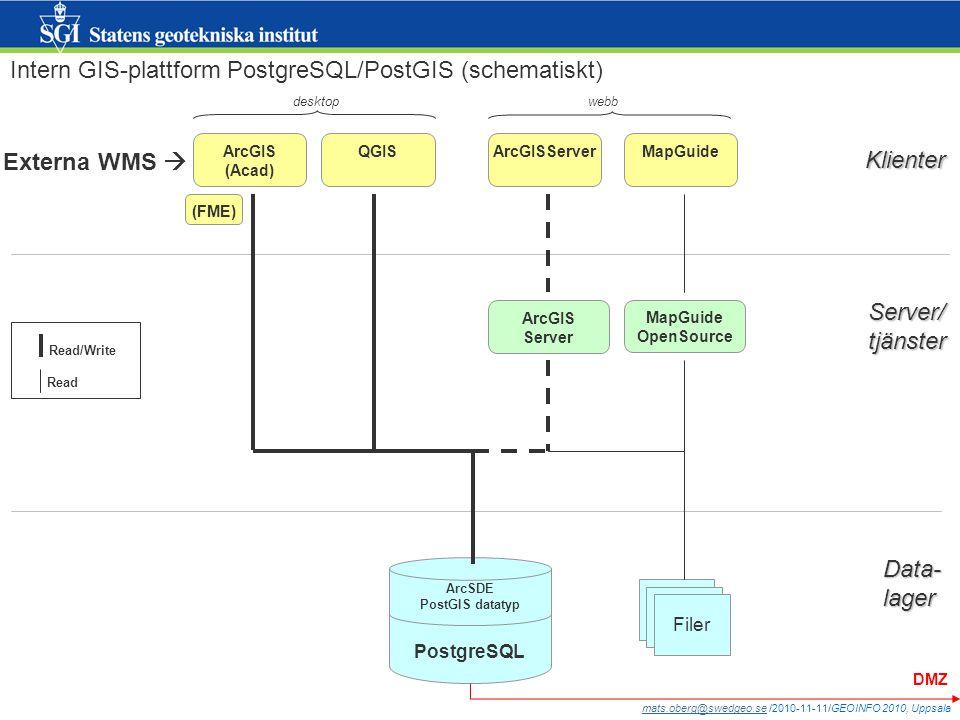 mats.oberg@swedgeo.semats.oberg@swedgeo.se /2010-11-11/GEOINFO 2010, Uppsala PostgreSQL ArcSDE PostGIS datatyp ArcGIS Server ArcGIS (Acad) QGISArcGISServerMapGuide Klienter Server/tjänster Data-lager OpenSource Intern GIS-plattform PostgreSQL/PostGIS (schematiskt) Filer (FME) desktopwebb Read/Write Read DMZ Externa WMS 