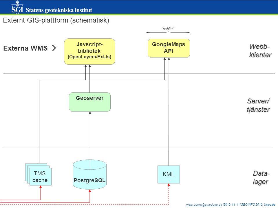 mats.oberg@swedgeo.semats.oberg@swedgeo.se /2010-11-11/GEOINFO 2010, Uppsala Webb-klienter Server/tjänster Data-lager Externt GIS-plattform (schematisk) KML GoogleMaps API TMS cache PostgreSQL Geoserver Javscript- bibliotek (OpenLayers/ExtJs) public Externa WMS 