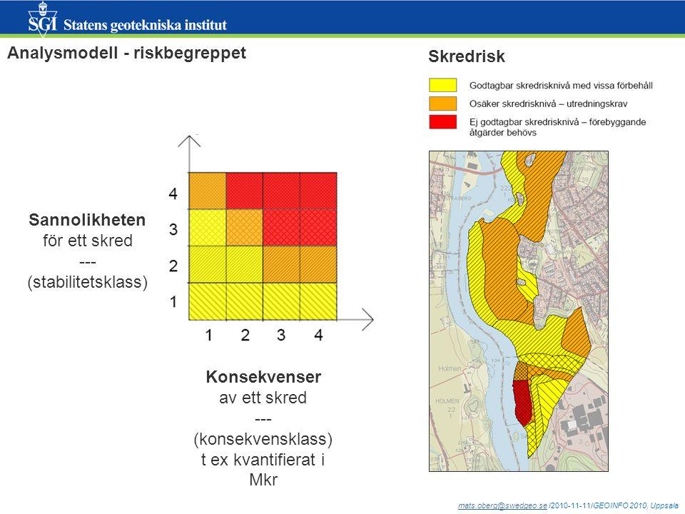 mats.oberg@swedgeo.semats.oberg@swedgeo.se /2010-11-11/GEOINFO 2010, Uppsala Underlag och analys för beräkningar av stabilitets- och konsekvensklasser Sannolikheten för ett skredKonsekvensen av ett skred Omfattande geotekniska fältundersökningar och beräkningar: Farligaste glidytorna baserad på geometri jordlagerföljd (sonderingar) portryck m fl egenskaper i jordlager (sonderingar, laboratorieundersökningar, klimatscenario) pådrivande och mothållande krafter särskilda 'problemjordar' såsom sk kvicklera etc Kvantifiering av kostnader: Människor (liv och skador) Fastigheter (byggnader, mark) Transportinfrastruktur (väg, järnväg, sjöfart) Ledningar (el, fjärrvärme, VA, telecom) Näringsliv, Natur, Kultur Miljöfarlig verksamhet (förorenad mark, industrier etc)