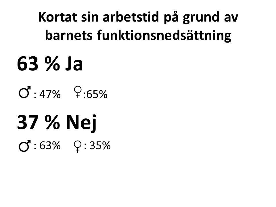Kortat sin arbetstid på grund av barnets funktionsnedsättning 63 % Ja : 47% :65% 37 % Nej : 63% :: 35%