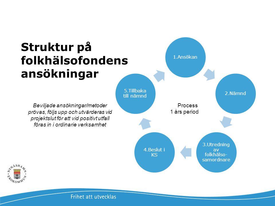 1.Ansökan2.Nämnd 3.Utredning av folkhälso- samordnare 4.Beslut i KS 5.Tillbaka till nämnd Process 1 års period Struktur på folkhälsofondens ansökninga