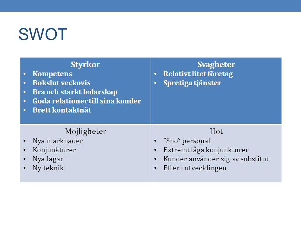 Mål och Målpåverkande faktorer Mål till 2015 Öka omsättningen till 200 mKR Öka antalet anställda till 100 personer