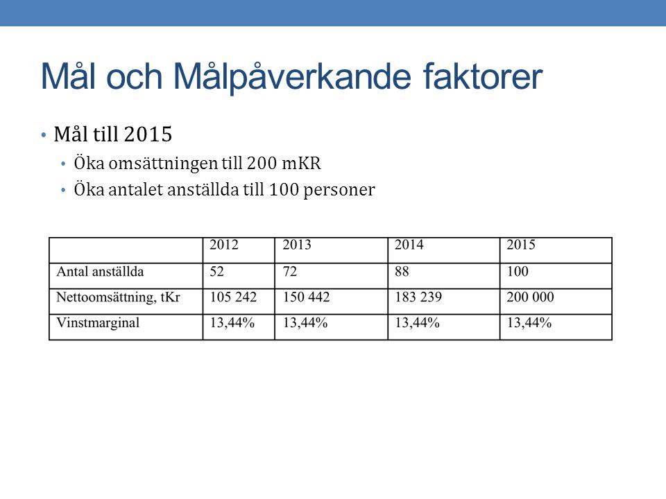 Marknadsstrategi Tydliggöra tjänster Anställa hälften nyutexaminerade studenter samt personer med 5-6 års erfarenhet.