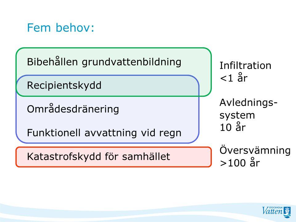 Fem behov: Infiltration <1 år Avlednings- system 10 år Översvämning >100 år Bibehållen grundvattenbildning Recipientskydd Områdesdränering Funktionell