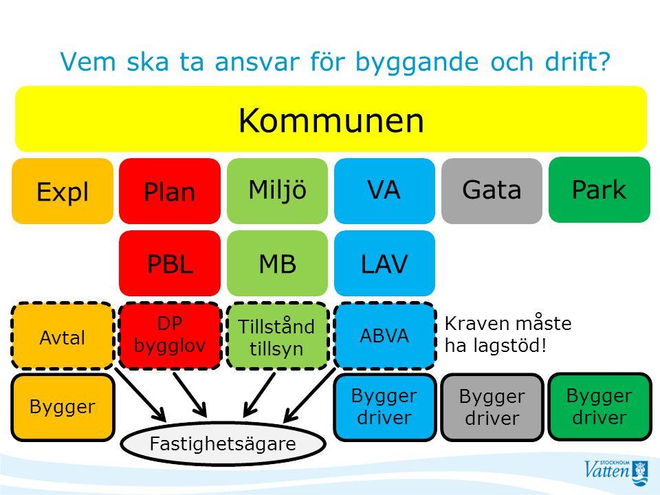 VAMiljö Plan GataPark Expl LAVMBPBL Kommunen ABVA Tillstånd tillsyn DP bygglov Avtal Fastighetsägare Bygger Bygger driver Vem ska ta ansvar för byggan