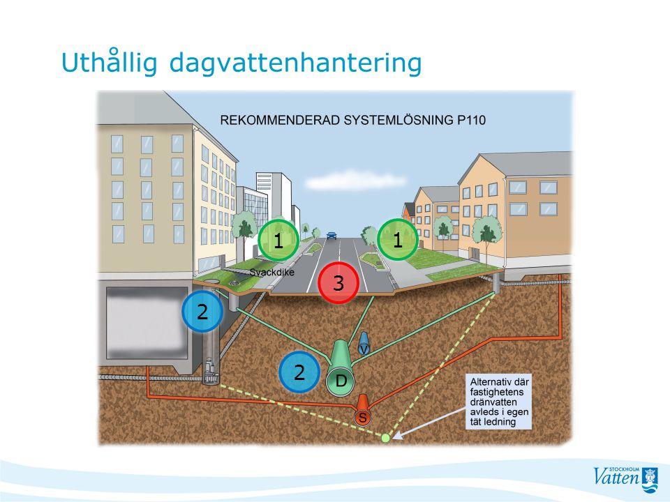 Planera för dagvatten Bygg på rätt ställe inte på mark som kan komma att översvämmas