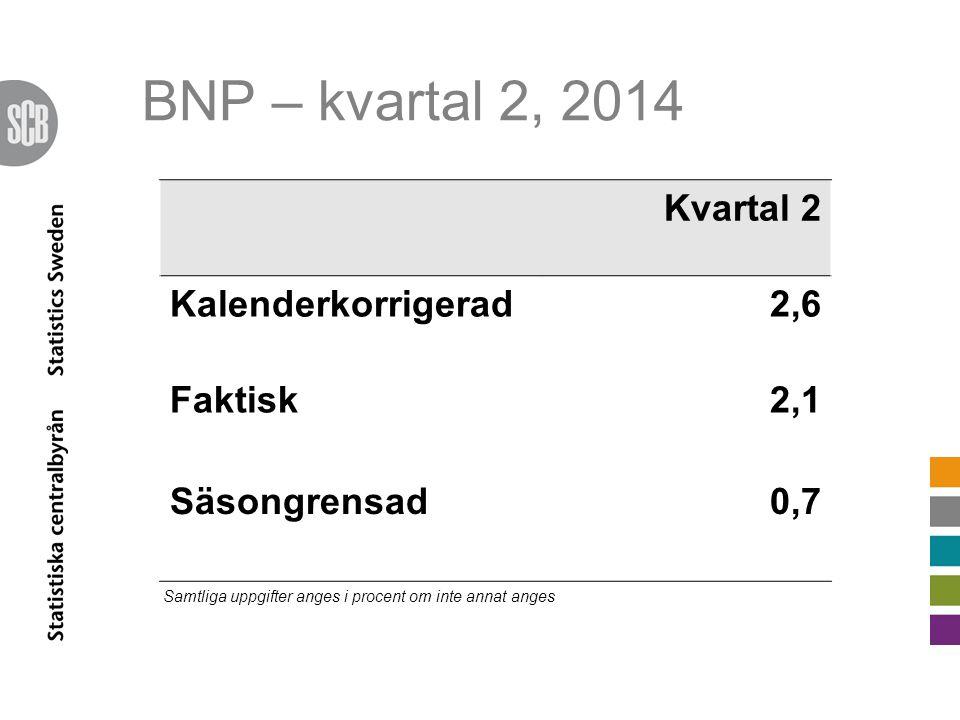 BNP – kvartal 2, 2014 Kvartal 2 Kalenderkorrigerad2,6 Faktisk2,1 Säsongrensad0,7 Samtliga uppgifter anges i procent om inte annat anges