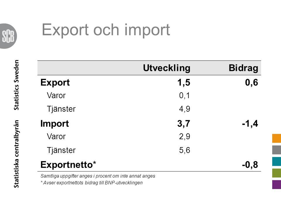 UtvecklingBidrag Export1,50,6 Varor0,1 Tjänster4,9 Import3,7-1,4 Varor2,9 Tjänster5,6 Exportnetto*-0,8 Samtliga uppgifter anges i procent om inte annat anges * Avser exportnettots bidrag till BNP-utvecklingen Export och import