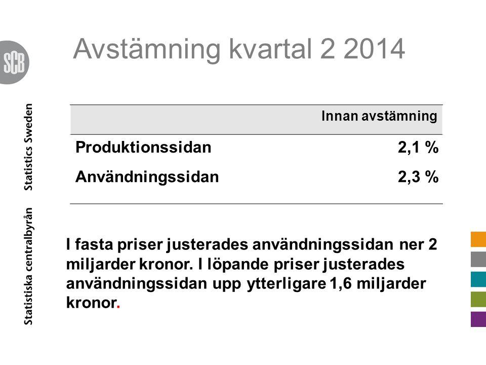 Avstämning kvartal 2 2014 Innan avstämning Produktionssidan2,1 % Användningssidan2,3 % I fasta priser justerades användningssidan ner 2 miljarder kronor.