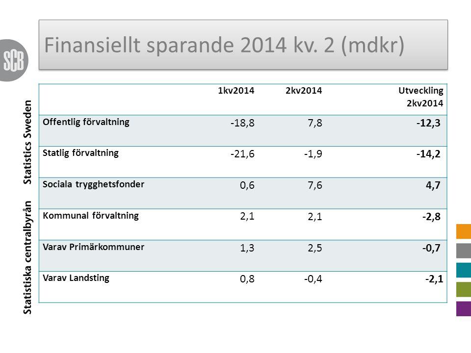 Finansiellt sparande 2014 kv.