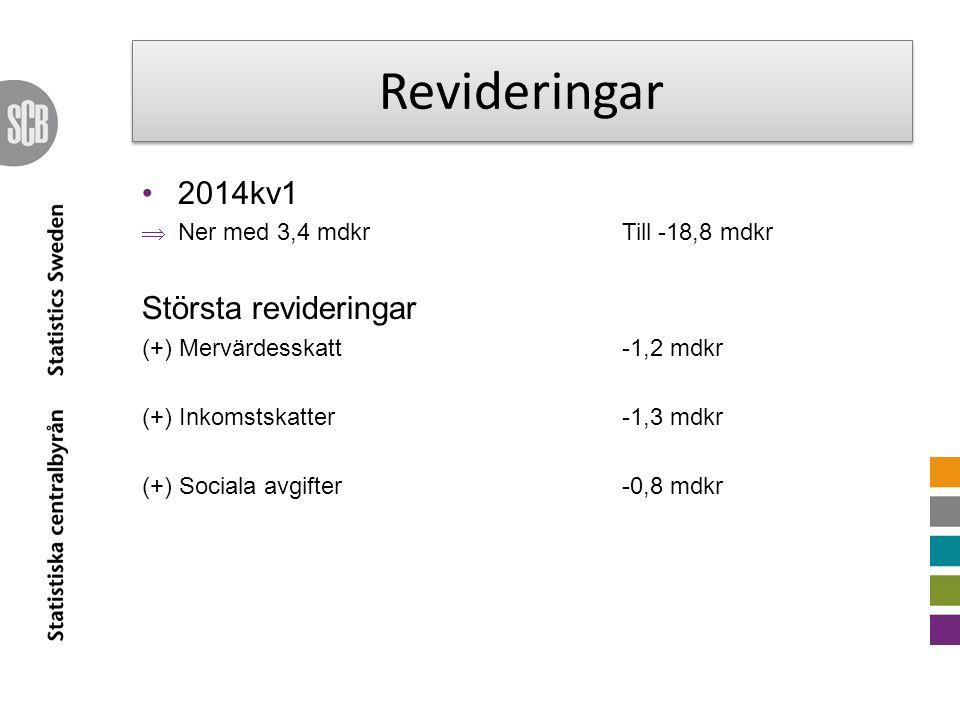 Revideringar 2014kv1  Ner med 3,4 mdkrTill -18,8 mdkr Största revideringar (+) Mervärdesskatt-1,2 mdkr (+) Inkomstskatter -1,3 mdkr (+) Sociala avgifter-0,8 mdkr