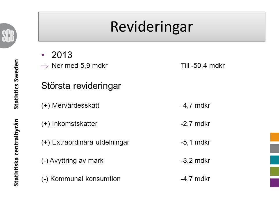 Revideringar 2013  Ner med 5,9 mdkrTill -50,4 mdkr Största revideringar (+) Mervärdesskatt -4,7 mdkr (+) Inkomstskatter -2,7 mdkr (+) Extraordinära utdelningar-5,1 mdkr (-) Avyttring av mark-3,2 mdkr (-) Kommunal konsumtion-4,7 mdkr