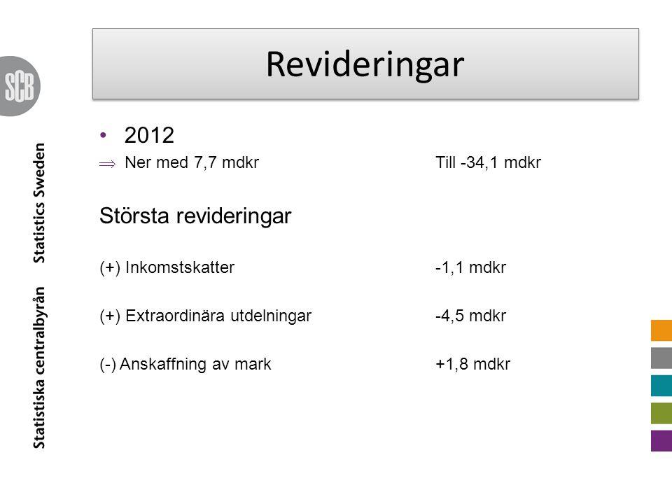 Revideringar 2012  Ner med 7,7 mdkrTill -34,1 mdkr Största revideringar (+) Inkomstskatter -1,1 mdkr (+) Extraordinära utdelningar-4,5 mdkr (-) Anskaffning av mark+1,8 mdkr