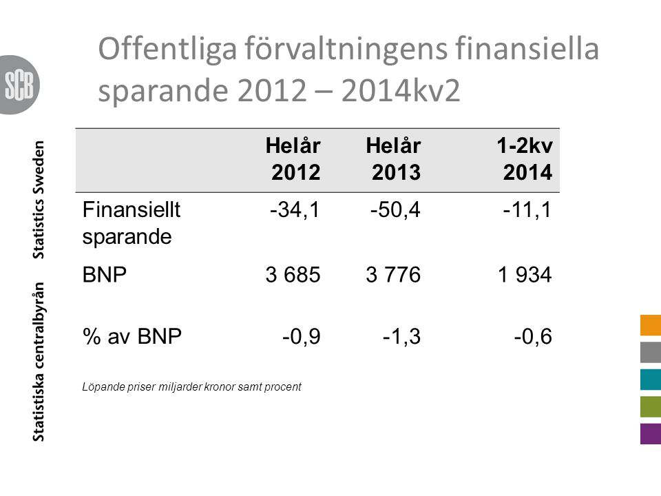 Offentliga förvaltningens finansiella sparande 2012 – 2014kv2 Helår 2012 Helår 2013 1-2kv 2014 Finansiellt sparande -34,1-50,4-11,1 BNP3 6853 7761 934 % av BNP-0,9-1,3-0,6 Löpande priser miljarder kronor samt procent