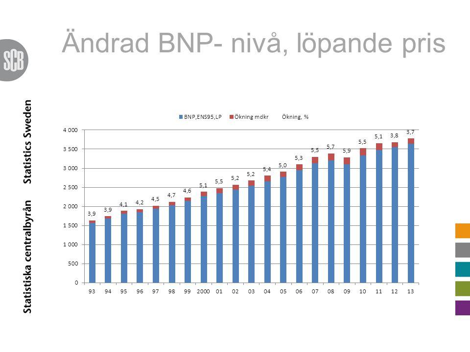 Ändrad BNP- nivå, löpande pris