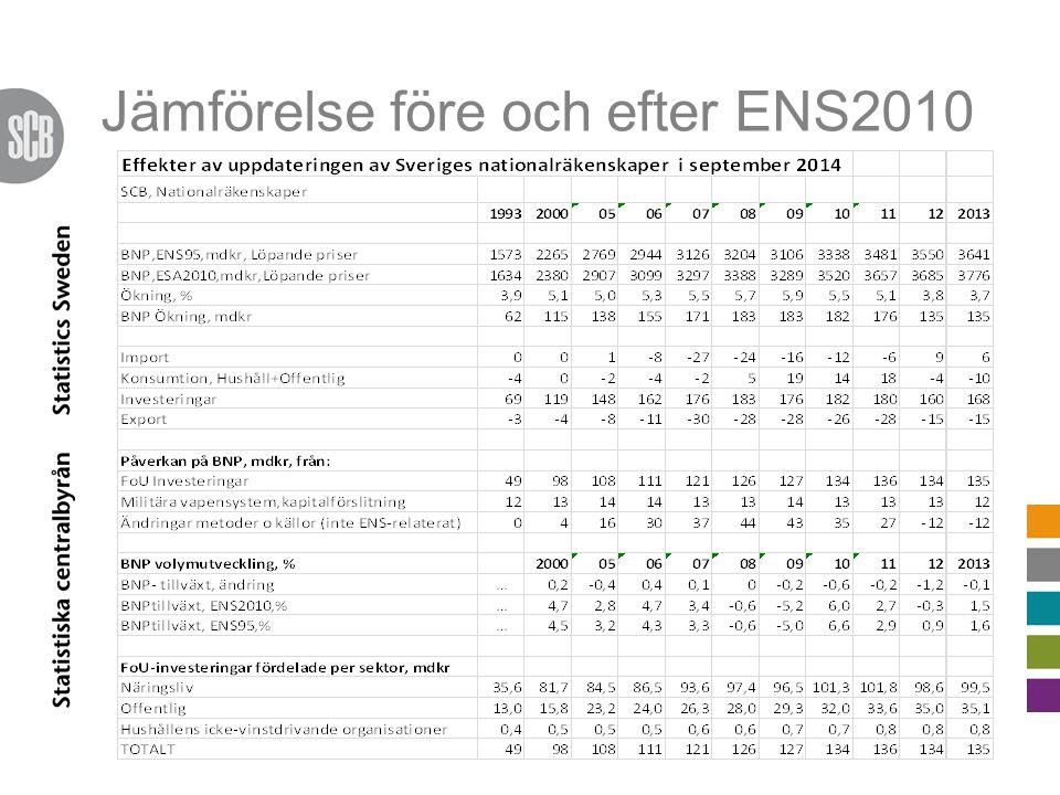 Jämförelse före och efter ENS2010