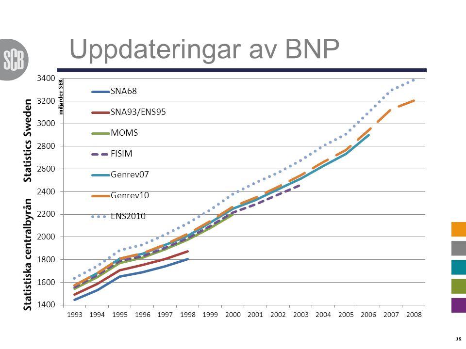 Uppdateringar av BNP 38