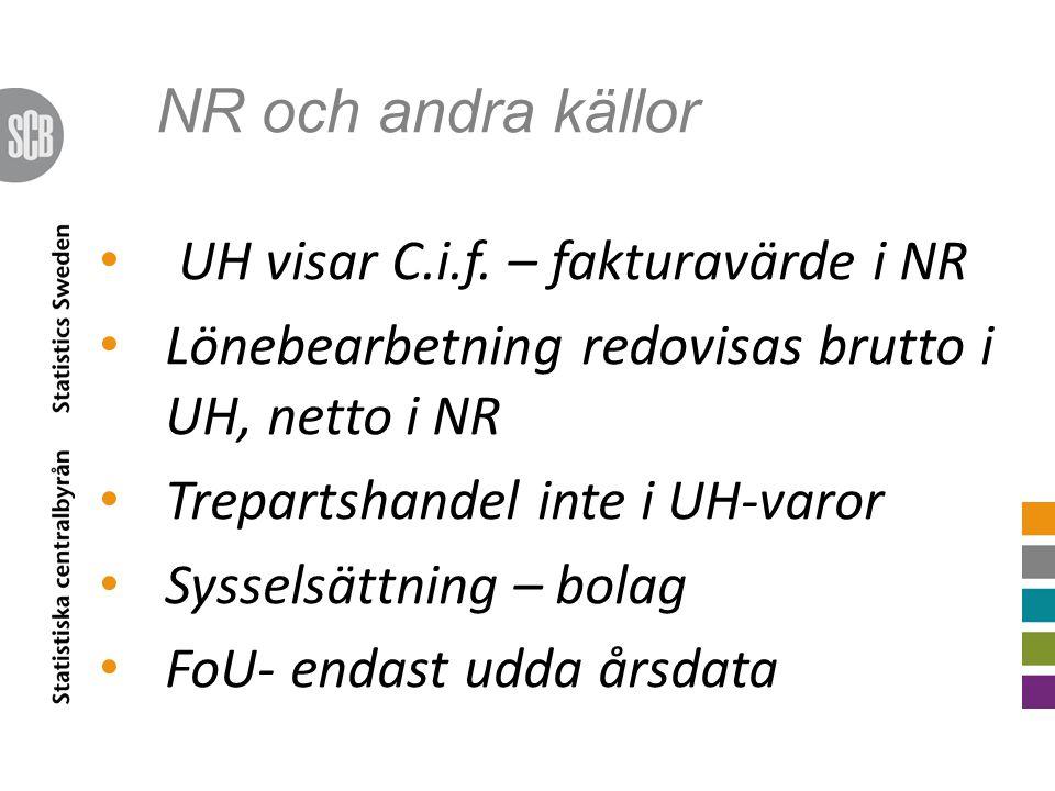 NR och andra källor UH visar C.i.f.