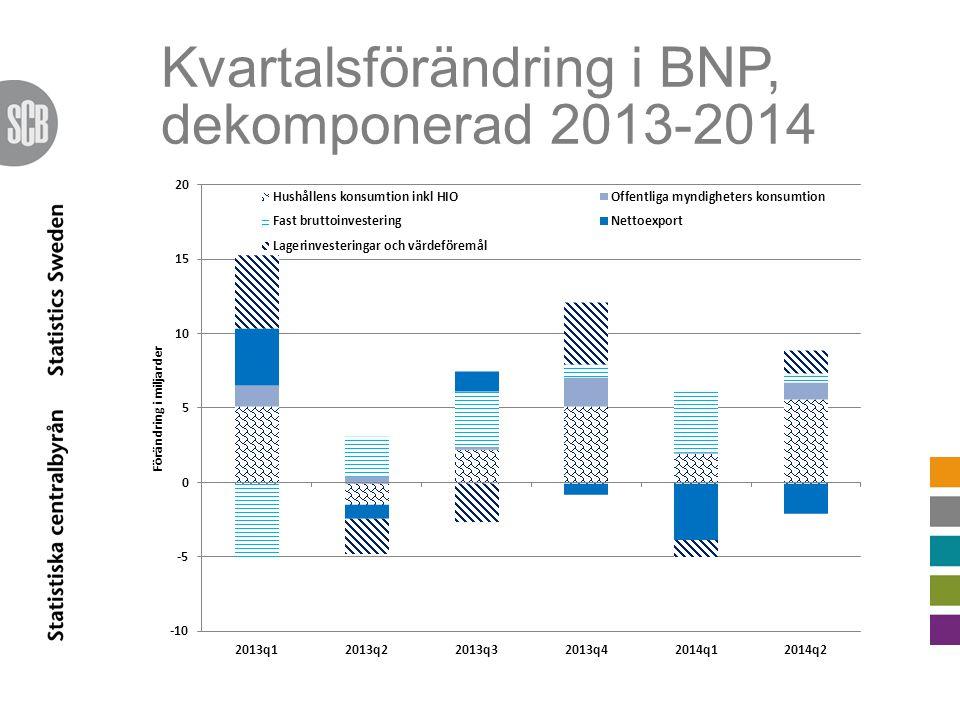 Kvartalsförändring i BNP, dekomponerad 2013-2014