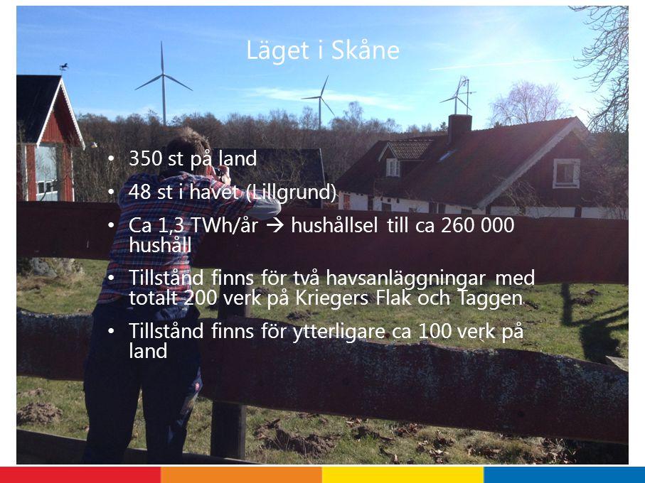 Läget i Skåne 350 st på land 48 st i havet (Lillgrund) Ca 1,3 TWh/år  hushållsel till ca 260 000 hushåll Tillstånd finns för två havsanläggningar med