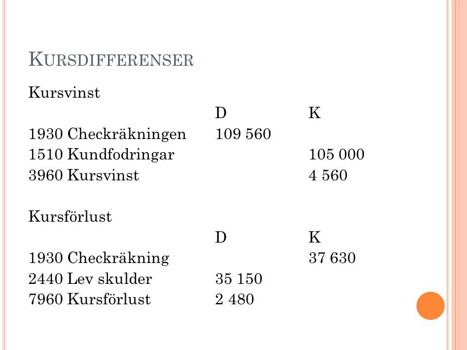 M OMS VID HANDEL MED EU- LÄNDER DK 2440 Lev skulder17 000 4030 Ink varor EU-land17 000 2615 Ber utg.