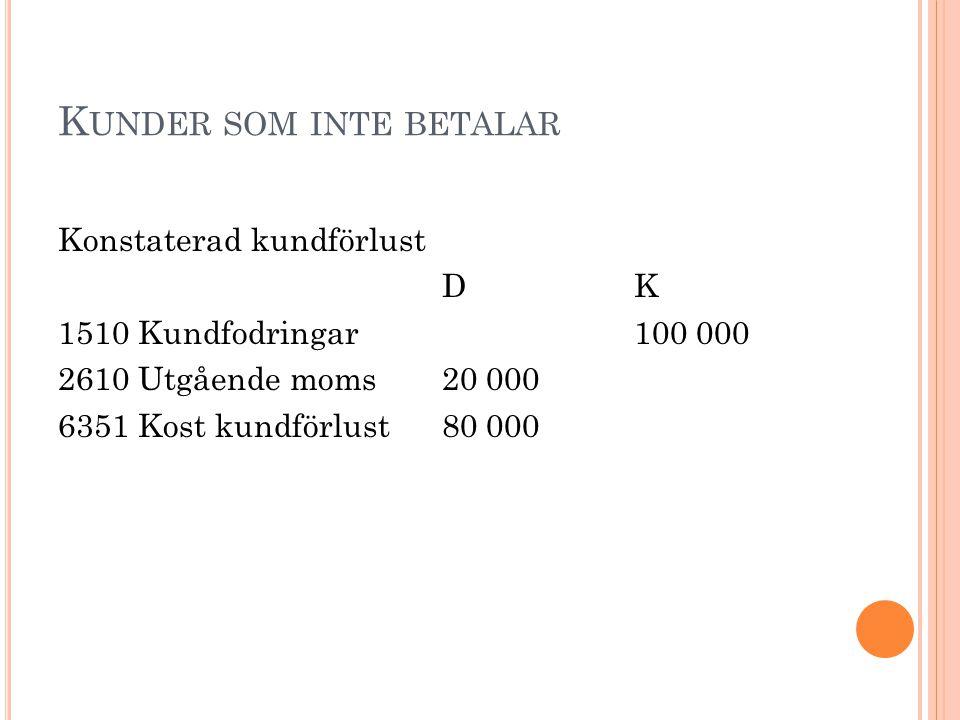 K UNDER SOM INTE BETALAR Konstaterad kundförlust DK 1510 Kundfodringar100 000 2610 Utgående moms20 000 6351 Kost kundförlust80 000