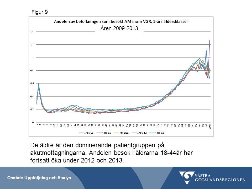 Åren 2009-2013 Figur 9 Område Uppföljning och Analys De äldre är den dominerande patientgruppen på akutmottagningarna.